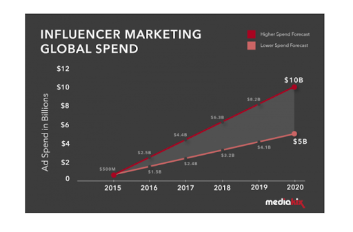 Influencer Marketing Global Spend Infographic