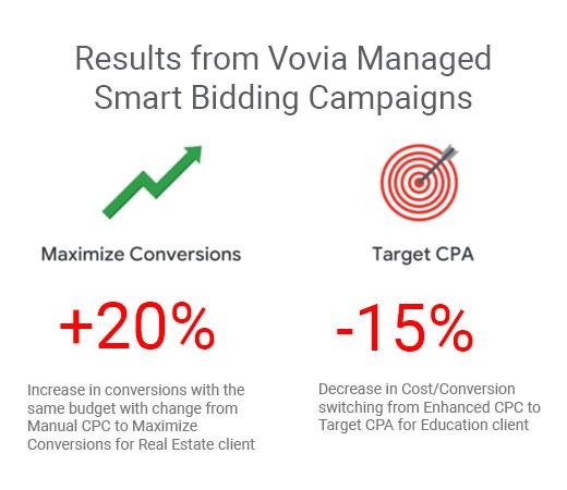Smart bidding campaign results