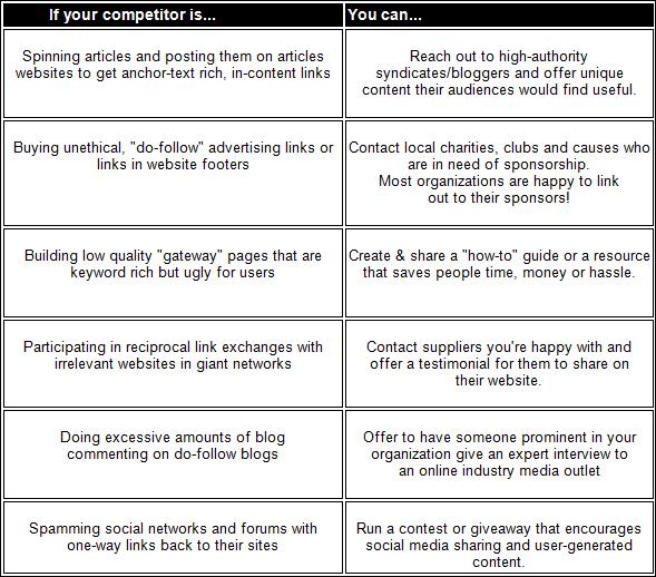 Link building comparison chart