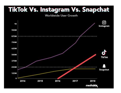 TickTock vs Instagram Vs Snapchat Infographic