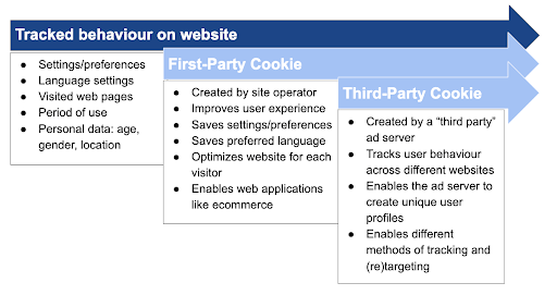 First-party vs Third-party cookies